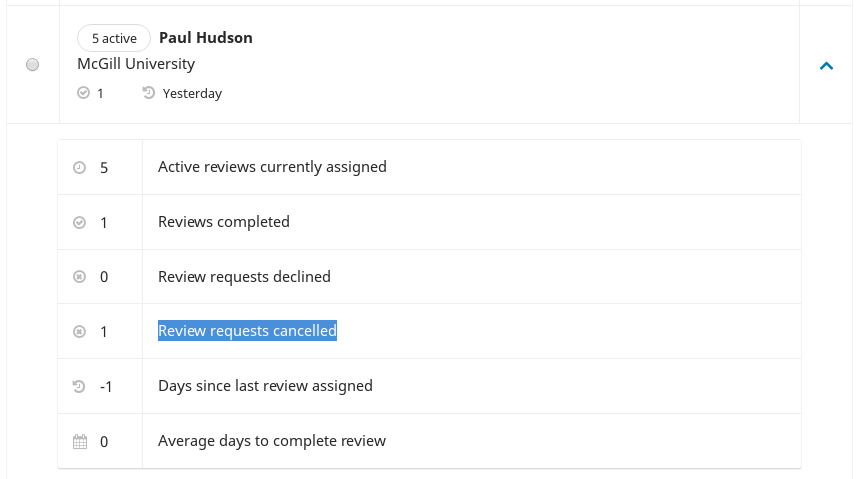Cancelled requests as seen in a reviewer's stats.