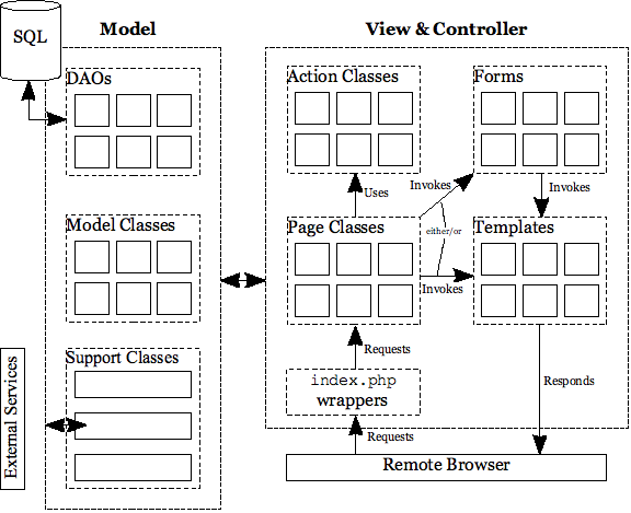 Fig 1.1 Open JOurnal Systems MVC Diagram